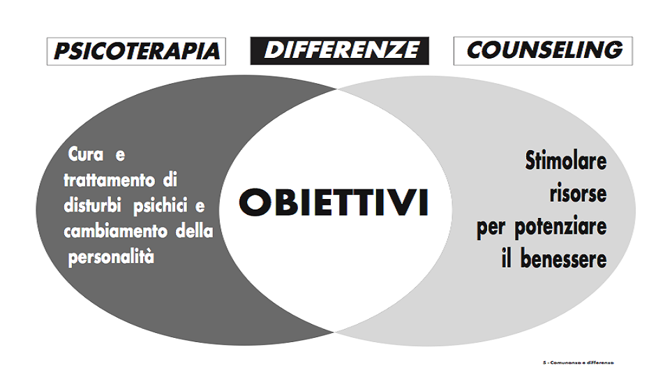 differenze fra counseling e psicoterapia